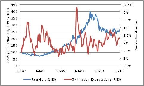 5 Year Breakeven (Inflation Expectations) & Real Gold Aren't Correlated