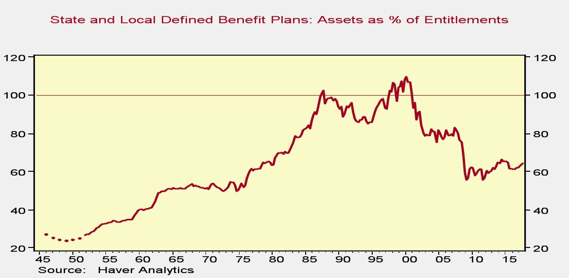 Benefit Plants Are Underfunded