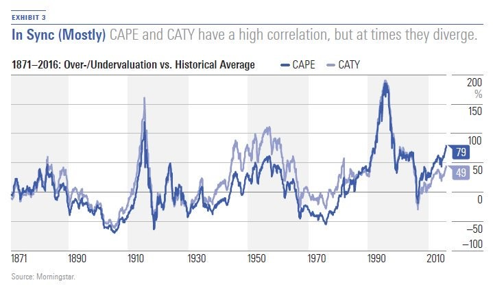 CATY Shows Stocks Aren't That Expensive