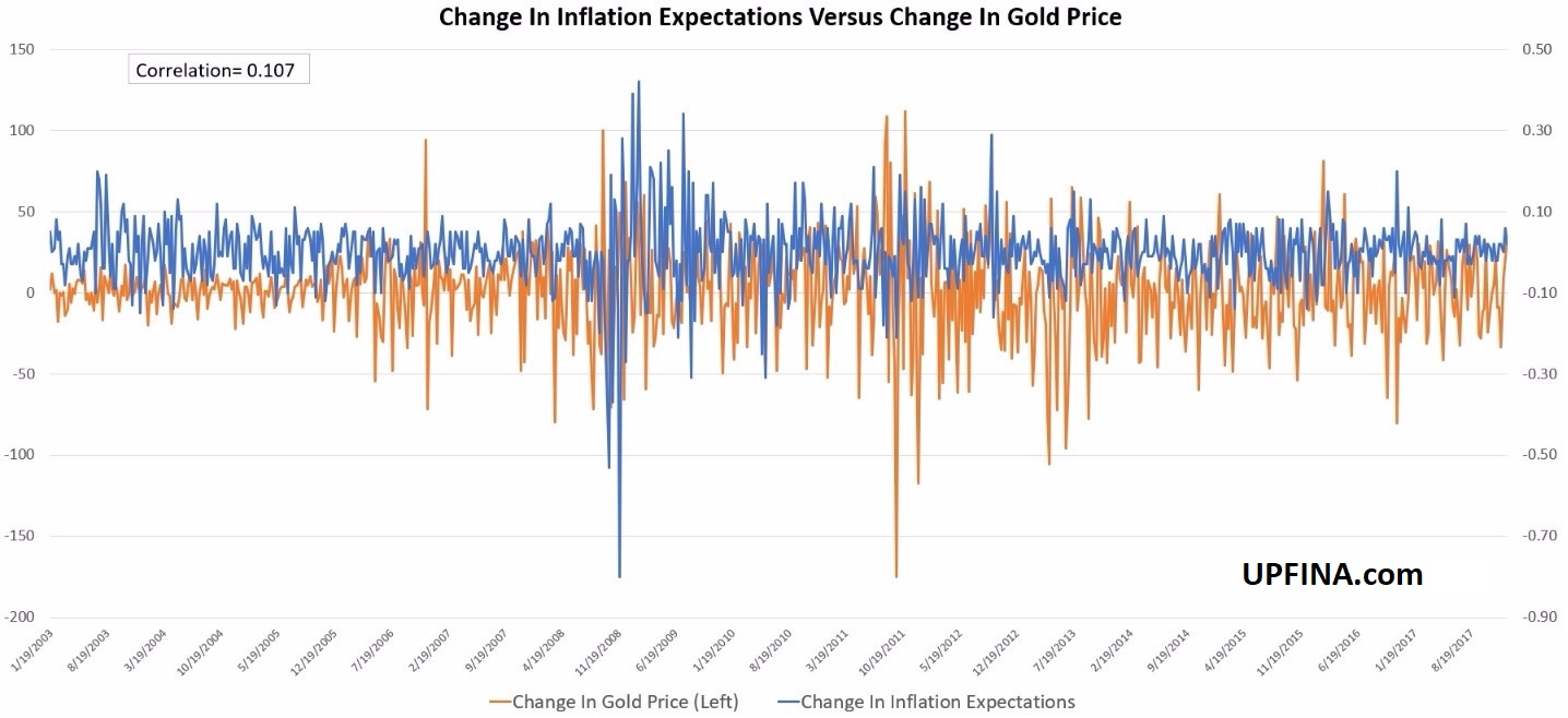 Gold vs Inflation: Not What You Expect