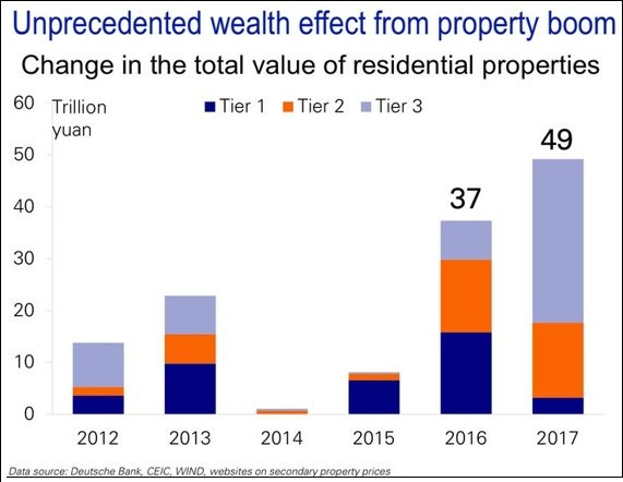 Chinese Property Explosion Centered In Tier 3 Cities