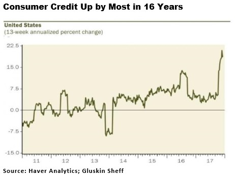 Consumers Leveraging Up With Non-Mortgage Debt