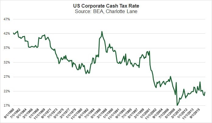 Corporate Cash Tax Rate Has Been Falling For Years