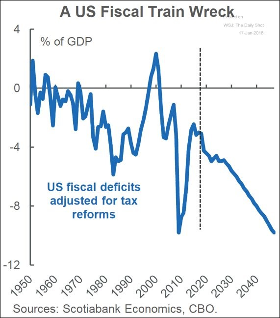 Deficits Will Explode In The Coming Decades