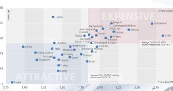 Diagram Which Shows How Expensive Various Equity Markets Are