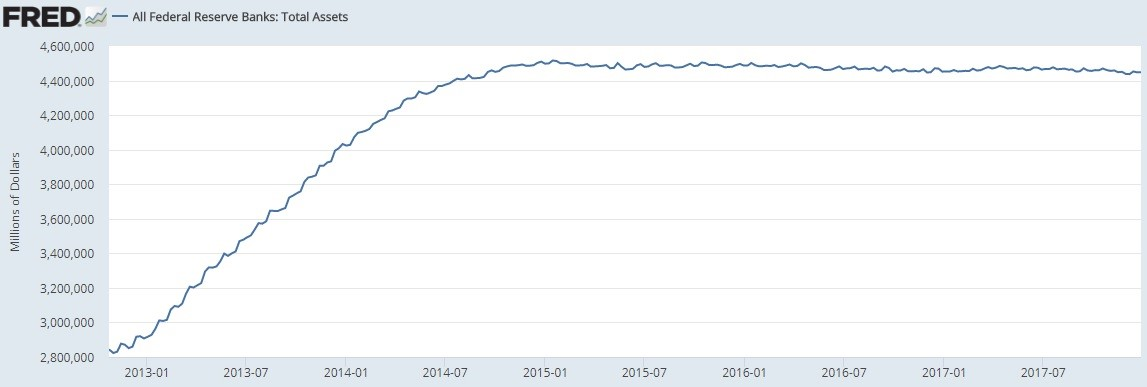 Fed Balance Sheet Since October 2012