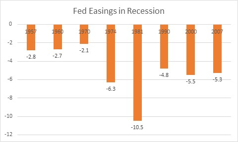 Fed Eases 5% On Average During Recessions