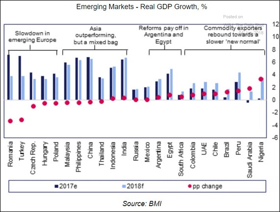 Forecasts For Emerging Market Growth