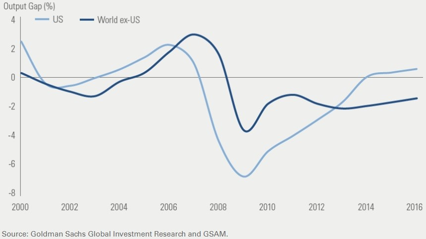 Global Output Gap Excluding America Shows Growth Has Room To Run