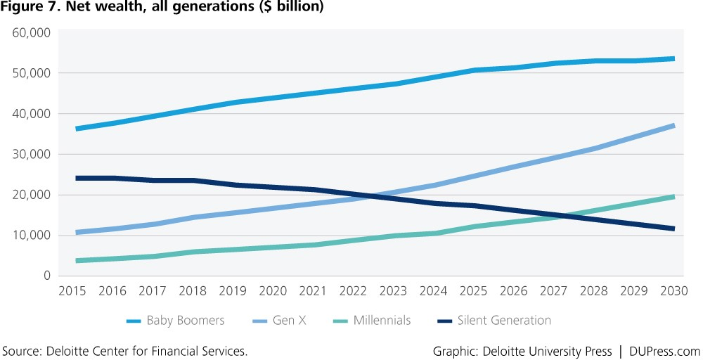 Generational Wealth Forecast