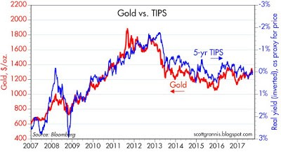 Gold Versus TIPS Over Only 10 Years