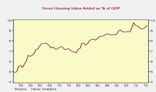 Housing Is More Valuable Because They Have Gotten Bigger