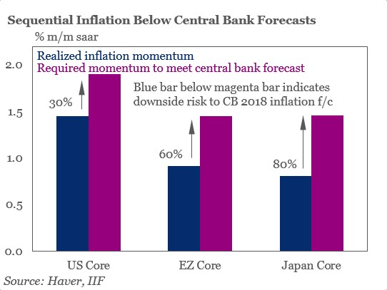 IIF Uses An Odd Stat To Show Where Inflation Needs To Go To Meet Central Bank Targets
