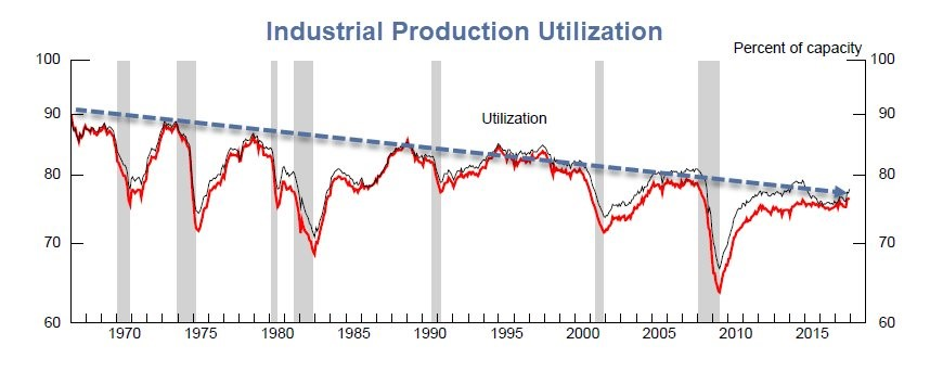 Industrial Production To Utilization Has Had Lower Peaks For Several Cycles