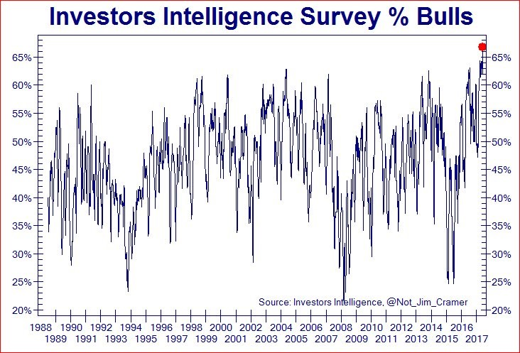 Investors Are Bullish Like No Other Time In The Past 30 Years