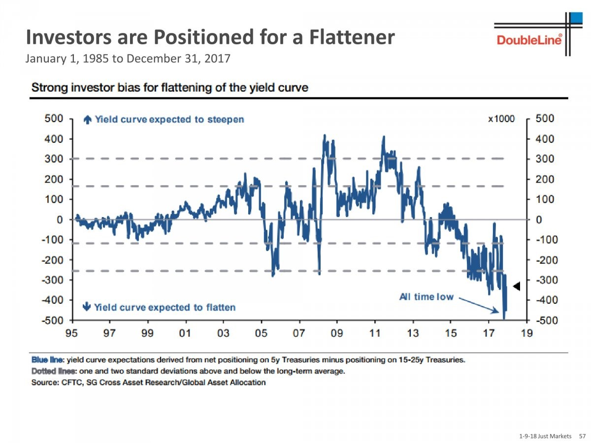 Investors Expect A Flatter Yield Curve