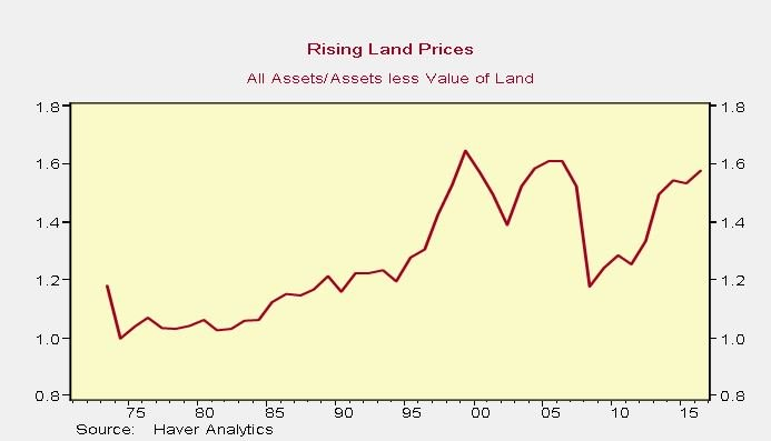 Land Prices Are Up