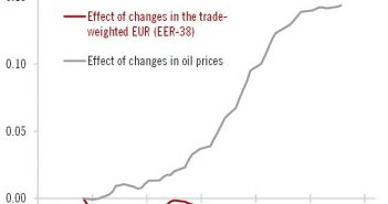 Oil Affects Inflation Greatly