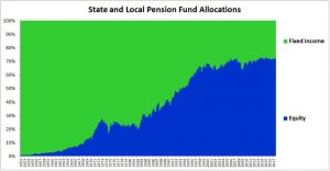 Pension Funds Increasing Exposure To Equities