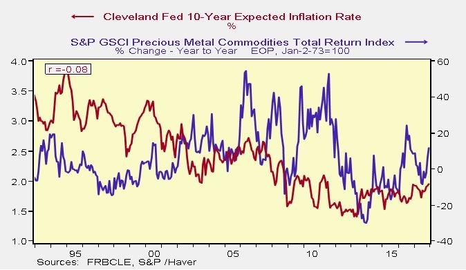 Precious Metals & Inflation Expectations Aren't Correlated