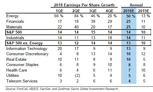 Rosy Outlook For 2018 Earnings