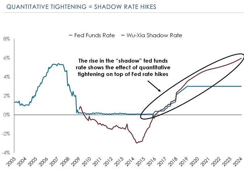 Shadow Rate Says Fed Will Be Hawkish Somewhere Between 2019-2020