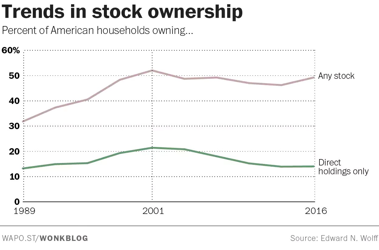 Stock Ownership Rose In The 1990s Helping Create The Most Expensive Market Ever