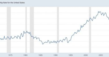 The Homeownership Rate Has Crashed