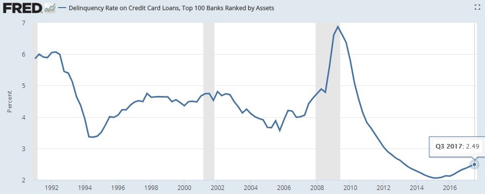 Top 100 Banks Have Seen A Modest Increase In Delinquencies