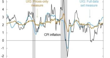 UIG Is Signaling Inflation Has Momentum