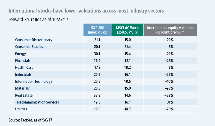Valuations By Sector