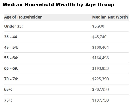 Wealth Accumulates As People Get Older