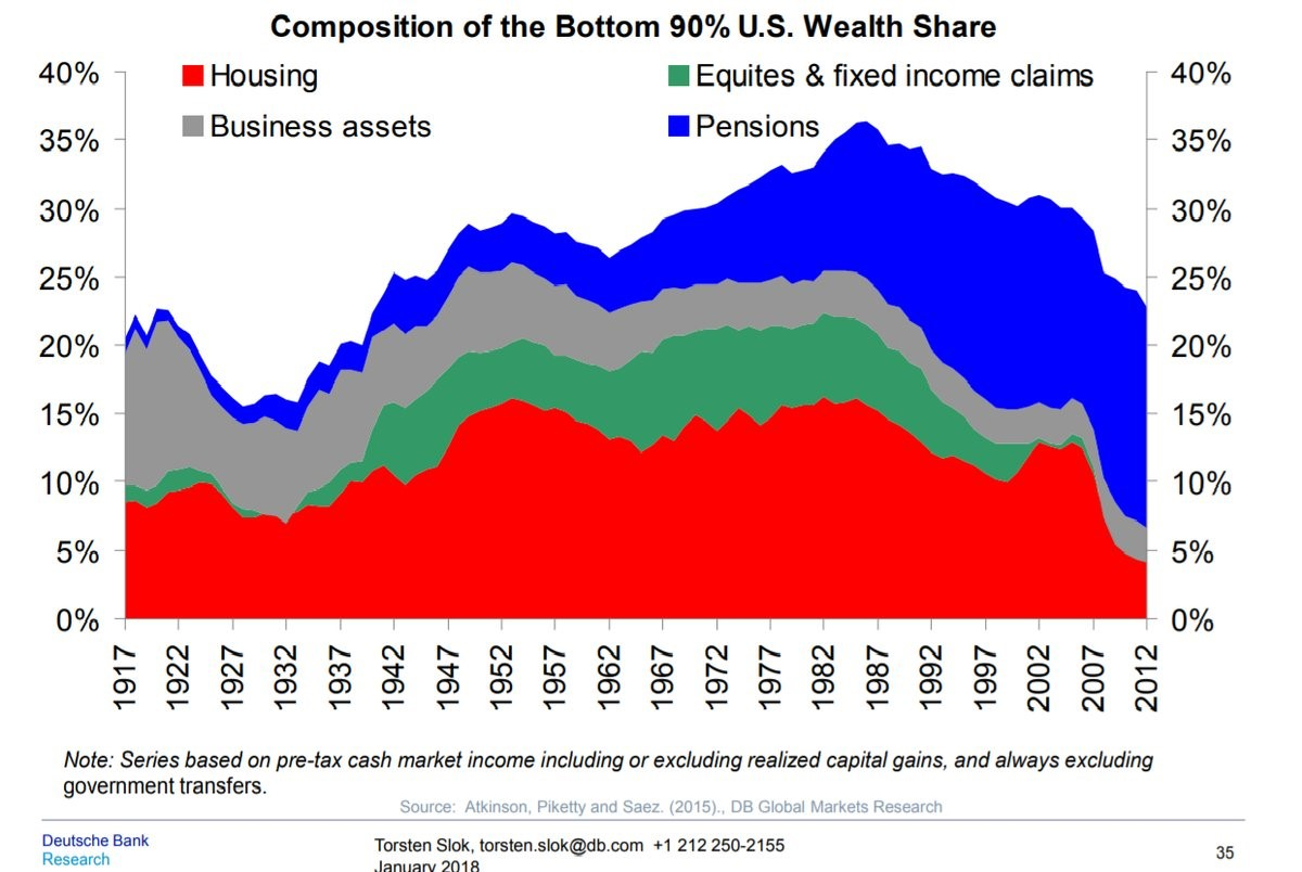 Wealth Share Of The Bottom 90% Has Fallen Because Of The Housing Crash