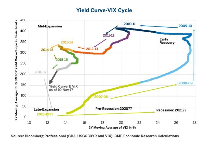 Yield Curve & VIX Signal Late Cycle