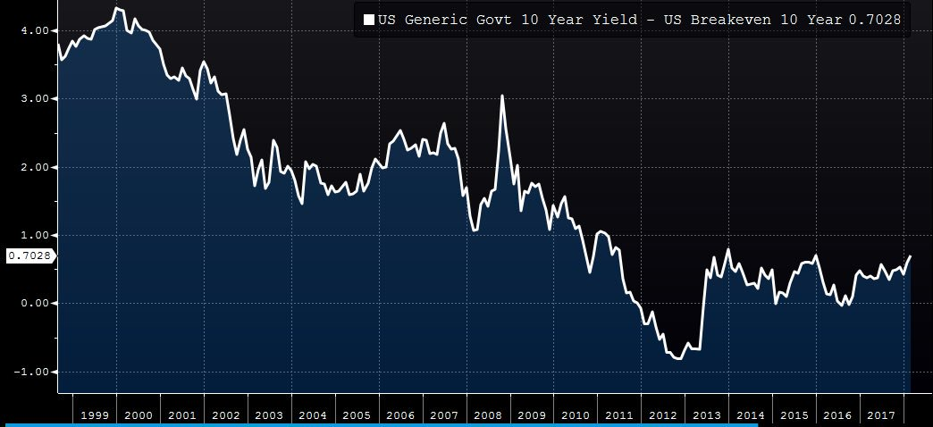 10 Year Real Yields