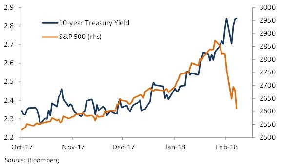 10 Year Yield & Stocks Diverge