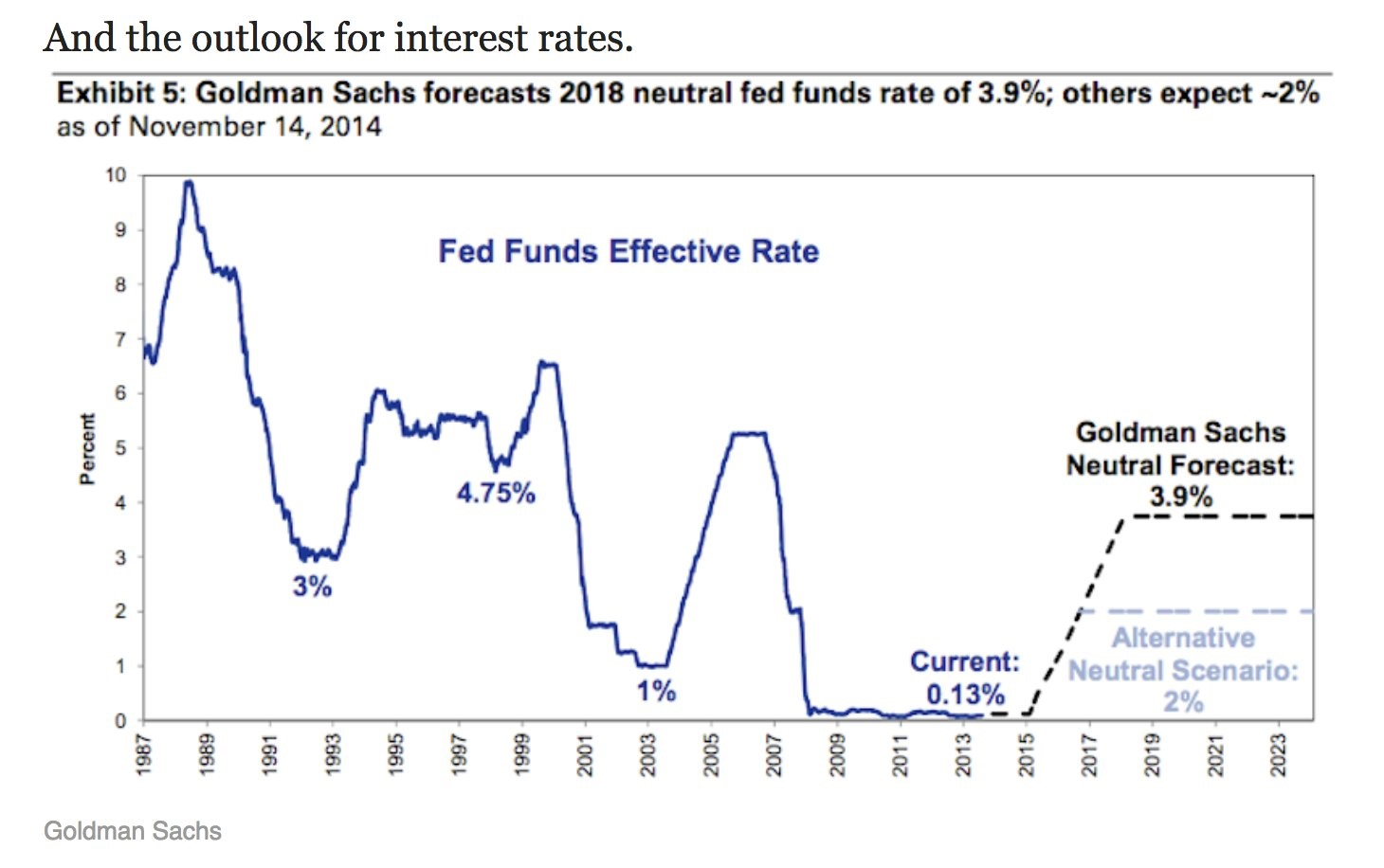 2014 Goldman Estimate For 2018 Fed Funds Rate Was WAY OFF
