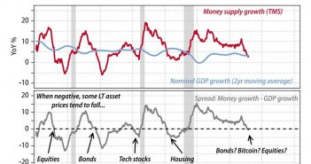 Austrian Money Supply Warning Signal