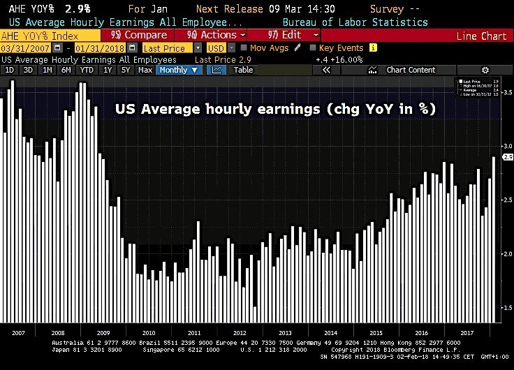 Average Hourly Earnings Growth Fastest Since June 2009