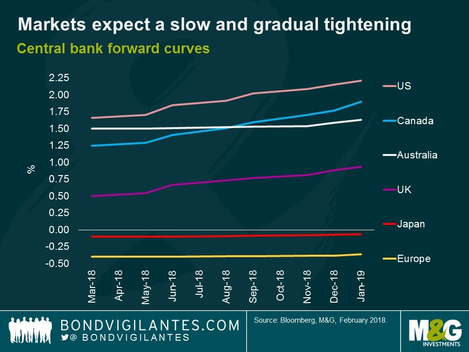 Central Bank Projections
