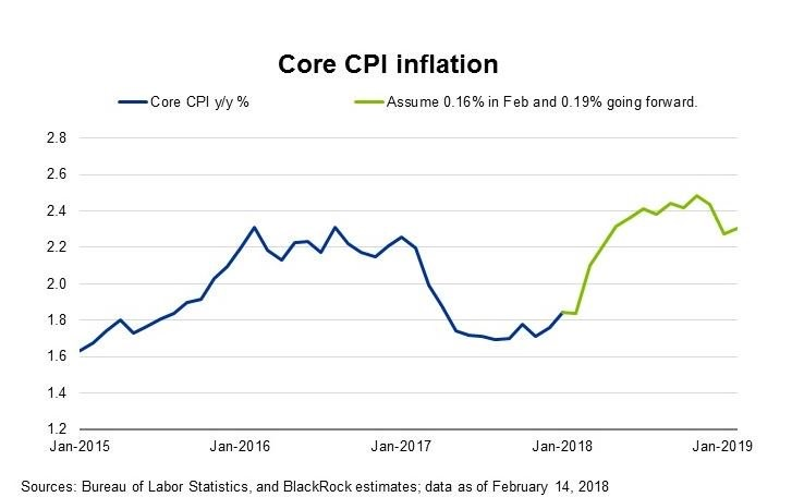Core CPI Base Effects