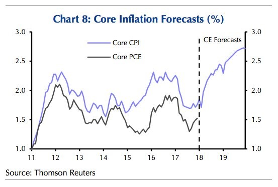 Core CPI Expectations