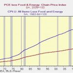 Core CPI Is Usually Higher Than Core PCE