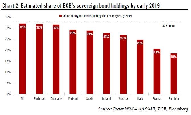 ECB Sovereign Bond Holdings Nearing Their Limit