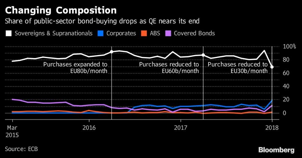 ECB Switches To More Corporate Bonds