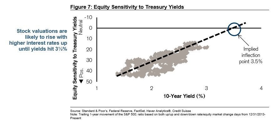 Equity Sensitivity To Yields