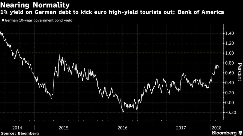 German 10 Year Bond Yield Rising Because Of QE Taper