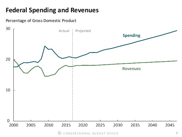 Government Spending Is Set To Explode