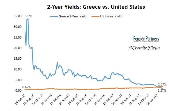 Greek Bonds Have A Lower Yield Than U.S Treasuries