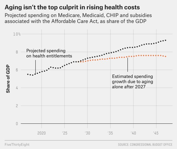 Healthcare Spending Per Person Is Driving Deficits